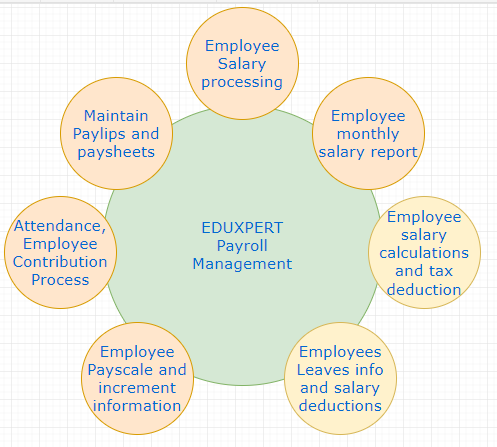 What is a Payroll System? 5 Reasons to use Payroll
